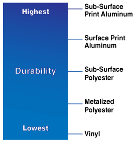 Tag Durability Chart Small